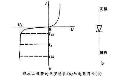 稳压二极管伏安特性曲线与电路符号