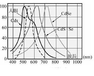 基础与经验 > 正文  光敏电阻器以硫化隔制成,所以简称为cds,通常使用