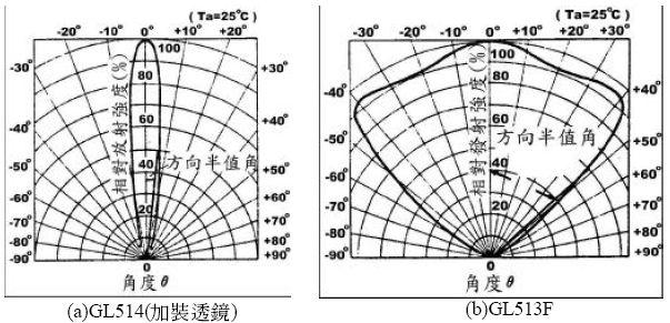 红外发光二极管基本特性