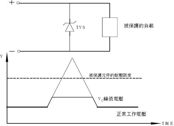 处理瞬时脉冲对元件损害的最好办法是将瞬时电流从感应元件引开。 TVS二极管在线路板上与被保护线路并联,当瞬时电压超过电路正常工作电压后,TVS二极管便产生雪崩,提供给瞬时电流一个超低电阻通路,其结果是瞬时电流透过二极管被引开,避开被保护元件,并且在电压恢复正常值之前使被保护回路一直保持截止电压。当瞬时脉冲结束以后,TVS二极管自动回覆高阻状态,整个回路进入正常电压。许多元件在承受多次冲击后,其参数及性能会产生退化,而只要工作在限定范围内,二极管将不会产生损坏或退化。 从以上过程可以看出,在选择TVS二极管