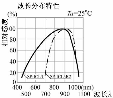 光敏二极管原理和特性曲线