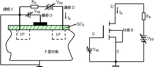 【题目15】:场效应管在预夹断后,为什么VDS在较大的范围内变化时,漏极电流ID保持基本不变? 【相关知识】:场效应管的结构、场效应管的导电机理、感应电子层,沟道与外加电压的关系,预夹断和夹断的条件。 【解题方法】:画出场效应管的结构图,VGS、VDS电压分段加上时的工作情况说明。 【解答过程】:本题所述的状态,实际上是场效应管处于恒流区的工作情况。为了能解释清楚场效应管的恒流区,本题以增强型N沟道场效应管为例。 图E4a20141001-01Z所示为增强型N沟道场效应管的内部结构图,图中P型衬底上扩散了