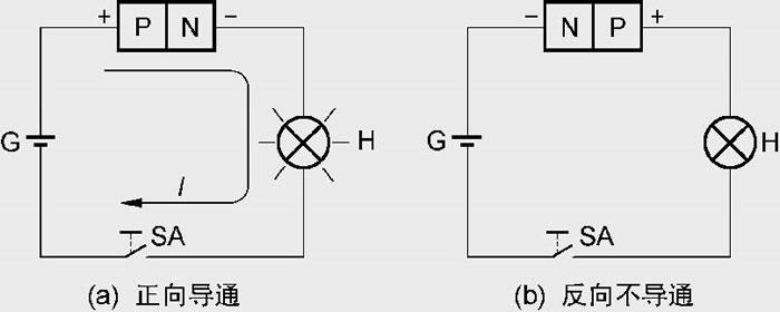 我们把电池g,小灯泡h,二极管串联起来