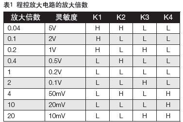 程控放大器电路需要±5v双电源