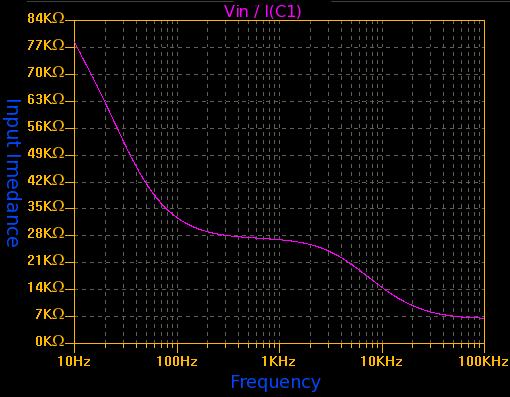听音乐时在很低的音量,低音和高音频率被衰减超过中音频率。这个等响度控制电路改变频率响应曲线与耳朵的等响度特性大致对应。所示的电路,是用于一个单个信道,所以对立体声系统,应该建立两个这样的电路。该电路具有13分贝的提升在20Hz和大约9分贝提升在20kHz。 规格 电源:12伏特 电流:5毫安 增益:13dB(20Hz),9分贝(20kHz) 输入阻抗:27K(1KHz)  该电路采用的是3级被动式RC滤波器来调整频率响应,由一个运算放大器LT1007来提供增益。以下的频率响应示图:  频率整形网 C1是输